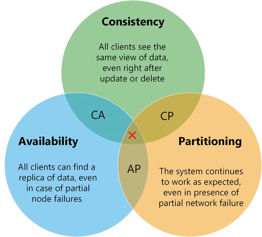 visualization-of-cap-theorem